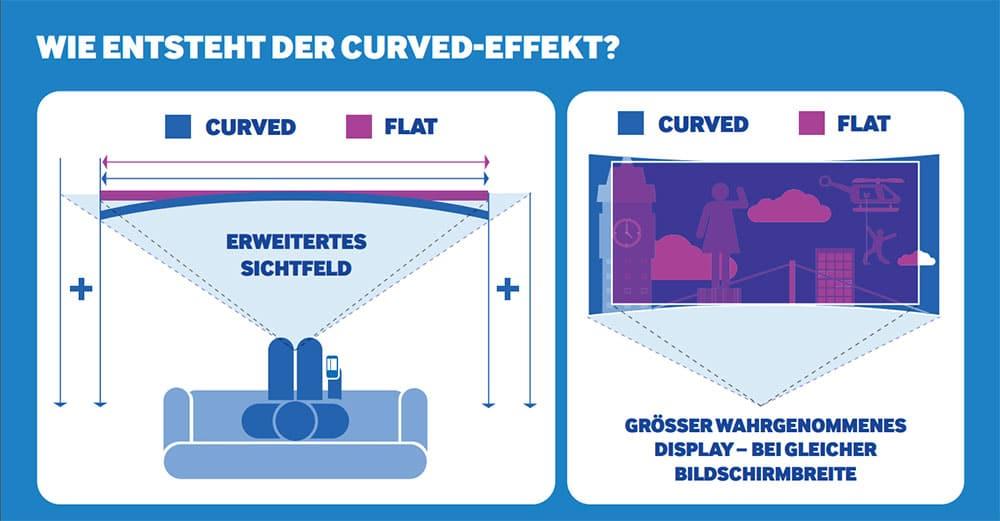 Curved-Effekt
